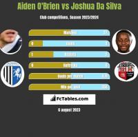 Aiden O'Brien vs Joshua Da Silva h2h player stats