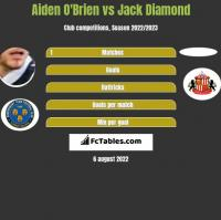 Aiden O'Brien vs Jack Diamond h2h player stats