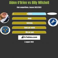 Aiden O'Brien vs Billy Mitchell h2h player stats