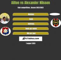 Ailton vs Alexander Nilsson h2h player stats