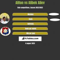 Ailton vs Alibek Aliew h2h player stats