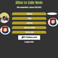 Ailton vs Calle Wede h2h player stats