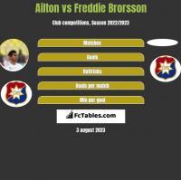 Ailton vs Freddie Brorsson h2h player stats