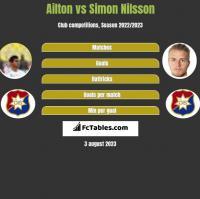 Ailton vs Simon Nilsson h2h player stats