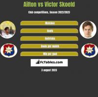 Ailton vs Victor Skoeld h2h player stats