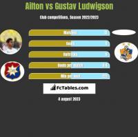 Ailton vs Gustav Ludwigson h2h player stats