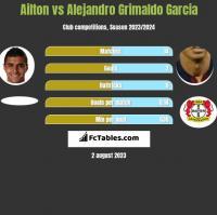 Ailton vs Alejandro Grimaldo Garcia h2h player stats