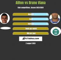 Ailton vs Bruno Viana h2h player stats