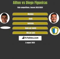 Ailton vs Diogo Figueiras h2h player stats