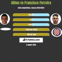 Ailton vs Francisco Ferreira h2h player stats