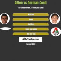 Ailton vs German Conti h2h player stats
