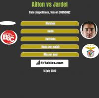 Ailton vs Jardel h2h player stats