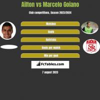 Ailton vs Marcelo Goiano h2h player stats