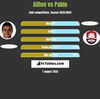 Ailton vs Pablo h2h player stats