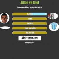 Ailton vs Raul h2h player stats