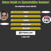 Aimen Belaid vs Djameleddine Benlamri h2h player stats