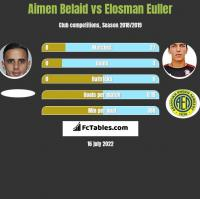 Aimen Belaid vs Elosman Euller h2h player stats