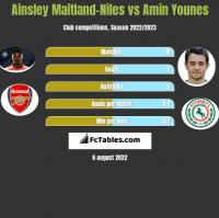 Ainsley Maitland-Niles vs Amin Younes h2h player stats