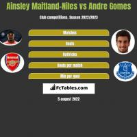 Ainsley Maitland-Niles vs Andre Gomes h2h player stats