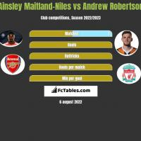 Ainsley Maitland-Niles vs Andrew Robertson h2h player stats