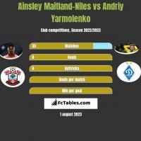 Ainsley Maitland-Niles vs Andriy Yarmolenko h2h player stats