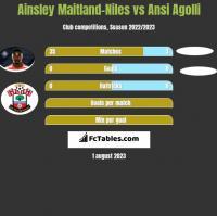 Ainsley Maitland-Niles vs Ansi Agolli h2h player stats