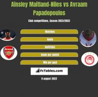 Ainsley Maitland-Niles vs Avraam Papadopoulos h2h player stats