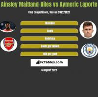 Ainsley Maitland-Niles vs Aymeric Laporte h2h player stats