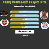 Ainsley Maitland-Niles vs Ayoze Perez h2h player stats