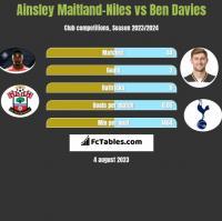 Ainsley Maitland-Niles vs Ben Davies h2h player stats
