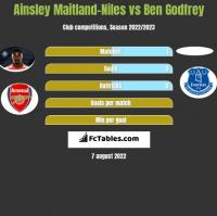 Ainsley Maitland-Niles vs Ben Godfrey h2h player stats