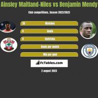 Ainsley Maitland-Niles vs Benjamin Mendy h2h player stats