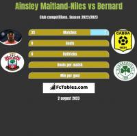 Ainsley Maitland-Niles vs Bernard h2h player stats