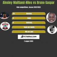 Ainsley Maitland-Niles vs Bruno Gaspar h2h player stats