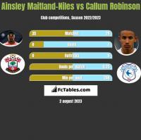 Ainsley Maitland-Niles vs Callum Robinson h2h player stats