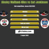 Ainsley Maitland-Niles vs Carl Jenkinson h2h player stats