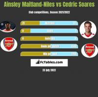 Ainsley Maitland-Niles vs Cedric Soares h2h player stats