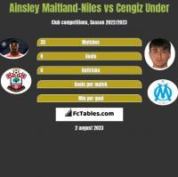 Ainsley Maitland-Niles vs Cengiz Under h2h player stats