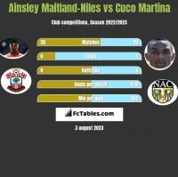 Ainsley Maitland-Niles vs Cuco Martina h2h player stats
