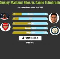 Ainsley Maitland-Niles vs Danilo D'Ambrosio h2h player stats
