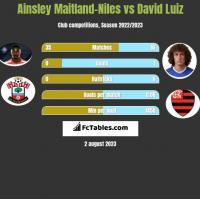 Ainsley Maitland-Niles vs David Luiz h2h player stats