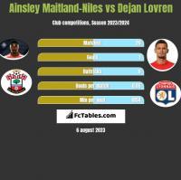 Ainsley Maitland-Niles vs Dejan Lovren h2h player stats