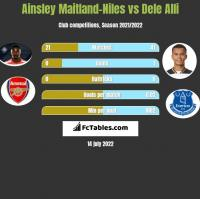 Ainsley Maitland-Niles vs Dele Alli h2h player stats