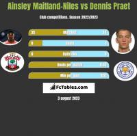 Ainsley Maitland-Niles vs Dennis Praet h2h player stats