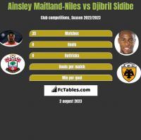 Ainsley Maitland-Niles vs Djibril Sidibe h2h player stats