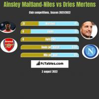 Ainsley Maitland-Niles vs Dries Mertens h2h player stats
