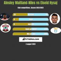 Ainsley Maitland-Niles vs Elseid Hysaj h2h player stats