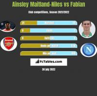 Ainsley Maitland-Niles vs Fabian h2h player stats