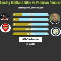 Ainsley Maitland-Niles vs Federico Dimarco h2h player stats