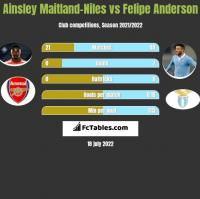 Ainsley Maitland-Niles vs Felipe Anderson h2h player stats